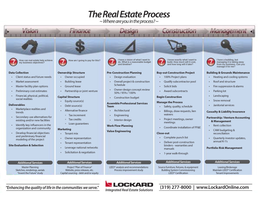 The Real Estate Process Chart